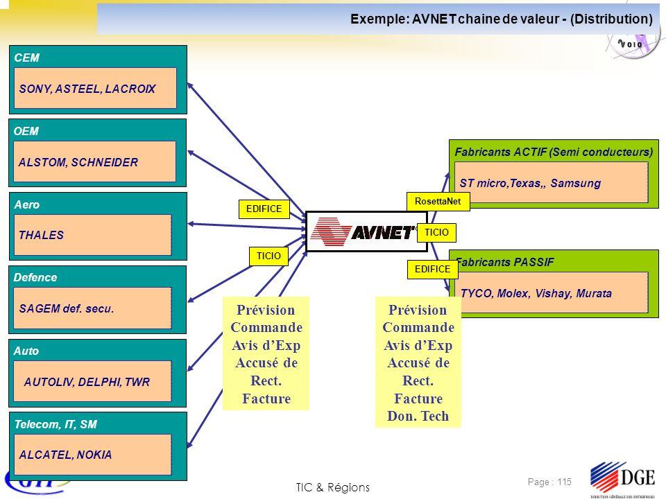 TIC & Régions Page : 115 Aero THALES Defence SAGEM def. secu. Auto AUTOLIV, DELPHI, TWR Telecom, IT, SM ALCATEL, NOKIA Exemple: AVNET chaine de valeur