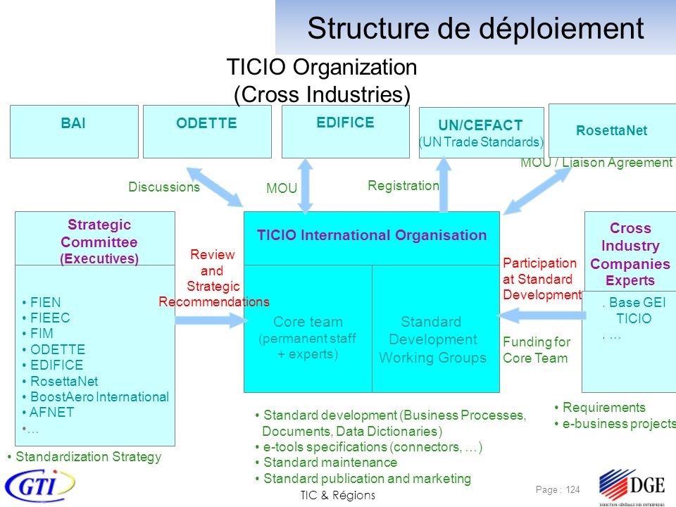 TIC & Régions Page : 124 Strategic Committee (Executives) FIEN FIEEC FIM ODETTE EDIFICE RosettaNet BoostAero International AFNET … Standardization Strategy Cross Industry Companies Experts Standard development (Business Processes, Documents, Data Dictionaries) e-tools specifications (connectors, …) Standard maintenance Standard publication and marketing TICIO International Organisation Review and Strategic Recommendations Core team (permanent staff + experts) Standard Development Working Groups.