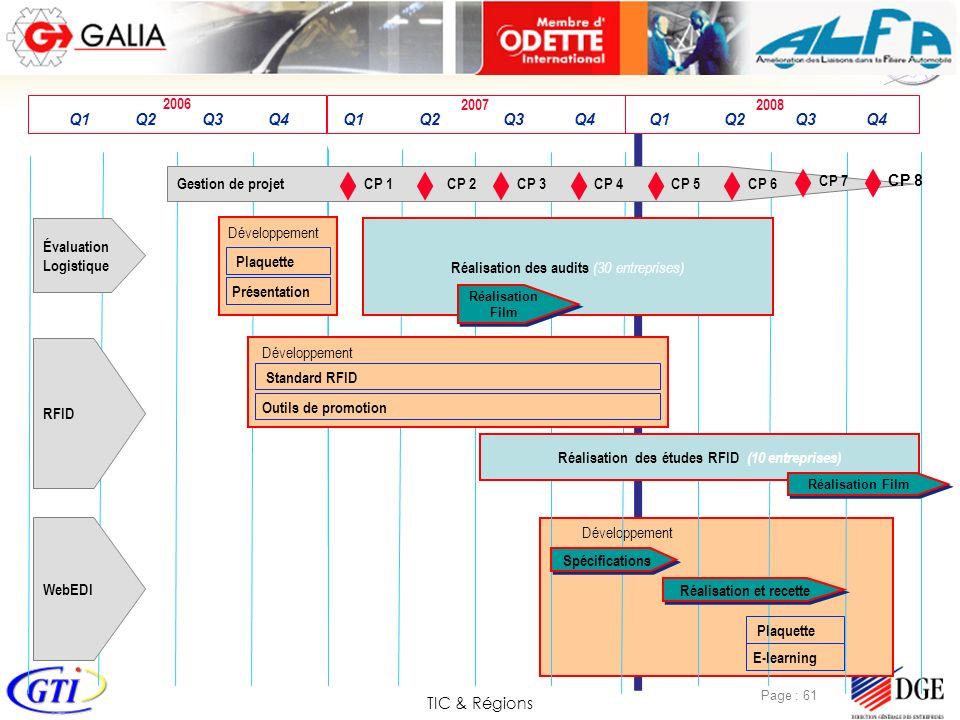 TIC & Régions Page : 61 2008 Développement 2007 2006 Q1 Q2 Q3 Q4 Q1 Q2 Q3 Q4 Q1 Q2 Q3 Q4 Gestion de projet CP 1CP 2CP 3CP 4CP 5CP 6 Développement Réal