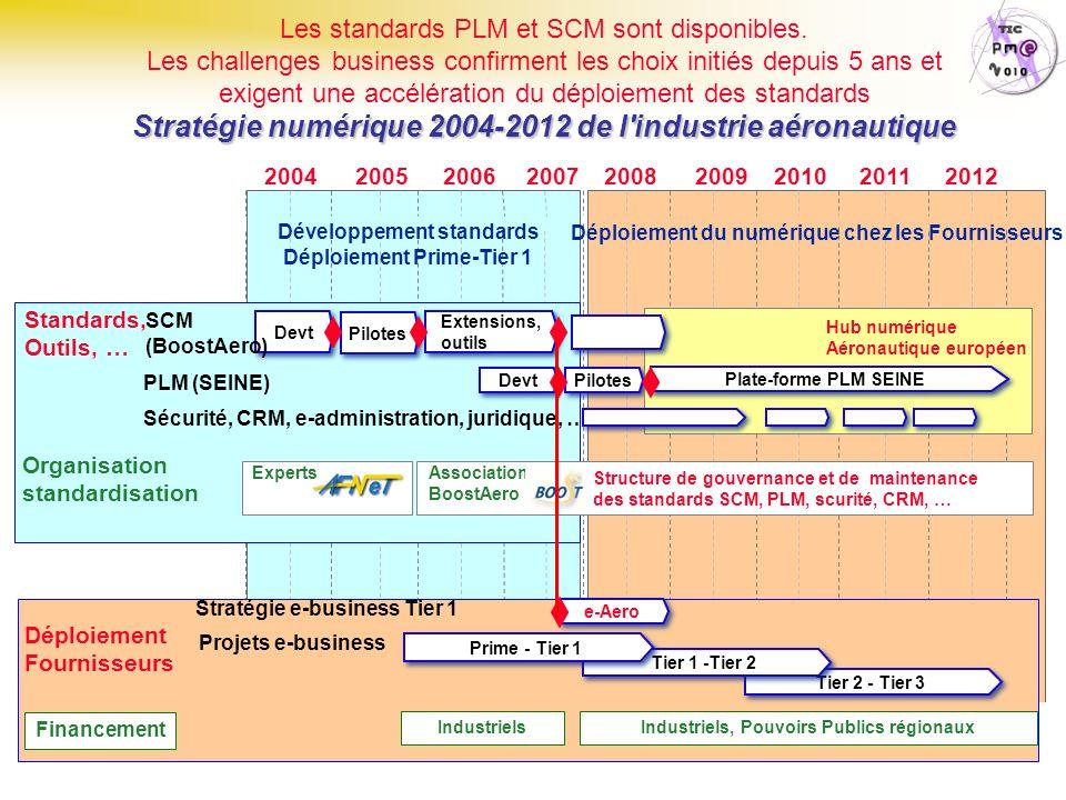 TIC & Régions Page : 92 Stratégie numérique 2004-2012 de l'industrie aéronautique Les standards PLM et SCM sont disponibles. Les challenges business c