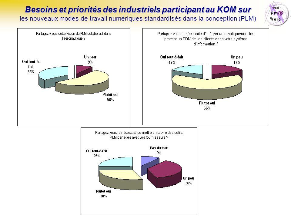 TIC & Régions Page : 96 Besoins et priorités des industriels participant au KOM sur Besoins et priorités des industriels participant au KOM sur les no