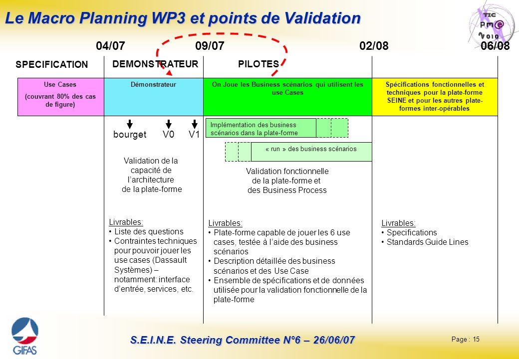Page : 15 S.E.I.N.E. Steering Committee N°6 – 26/06/07 Le Macro Planning WP3 et points de Validation Use Cases (couvrant 80% des cas de figure) Démons
