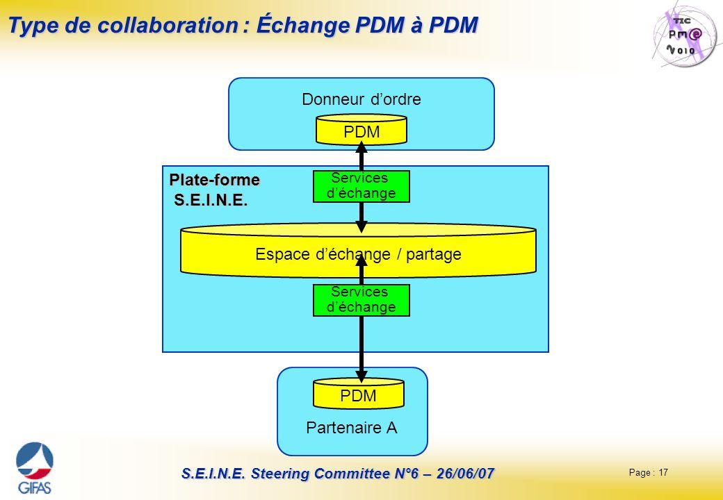 Page : 17 S.E.I.N.E. Steering Committee N°6 – 26/06/07 Type de collaboration : Échange PDM à PDM Donneur dordre Partenaire A PDM Espace déchange / par