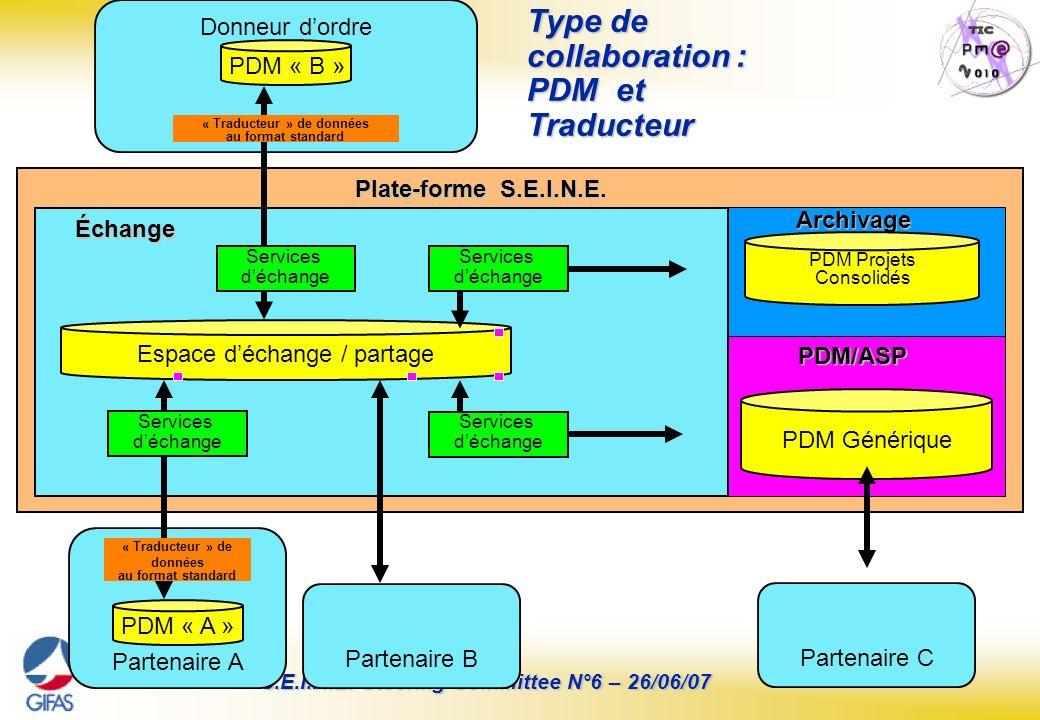 Page : 18 S.E.I.N.E. Steering Committee N°6 – 26/06/07 Type de collaboration : PDM et Traducteur Partenaire A PDM « A » Partenaire B PDM Générique Esp