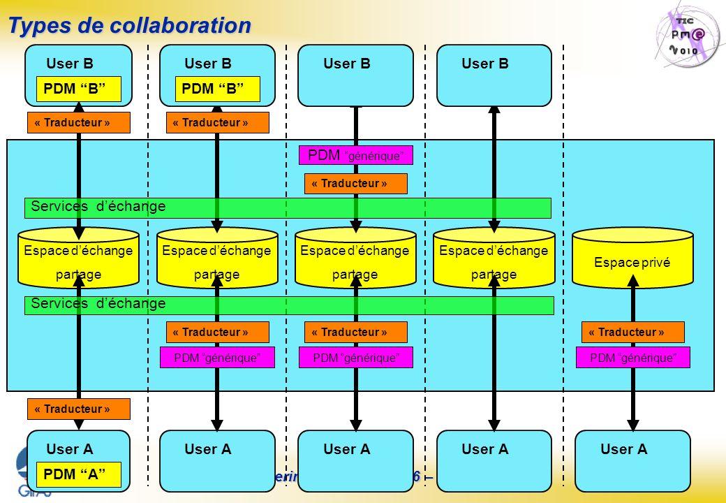 Page : 19 S.E.I.N.E. Steering Committee N°6 – 26/06/07 Types de collaboration Espace déchange partage « Traducteur » User B PDM B User A PDM A Espace