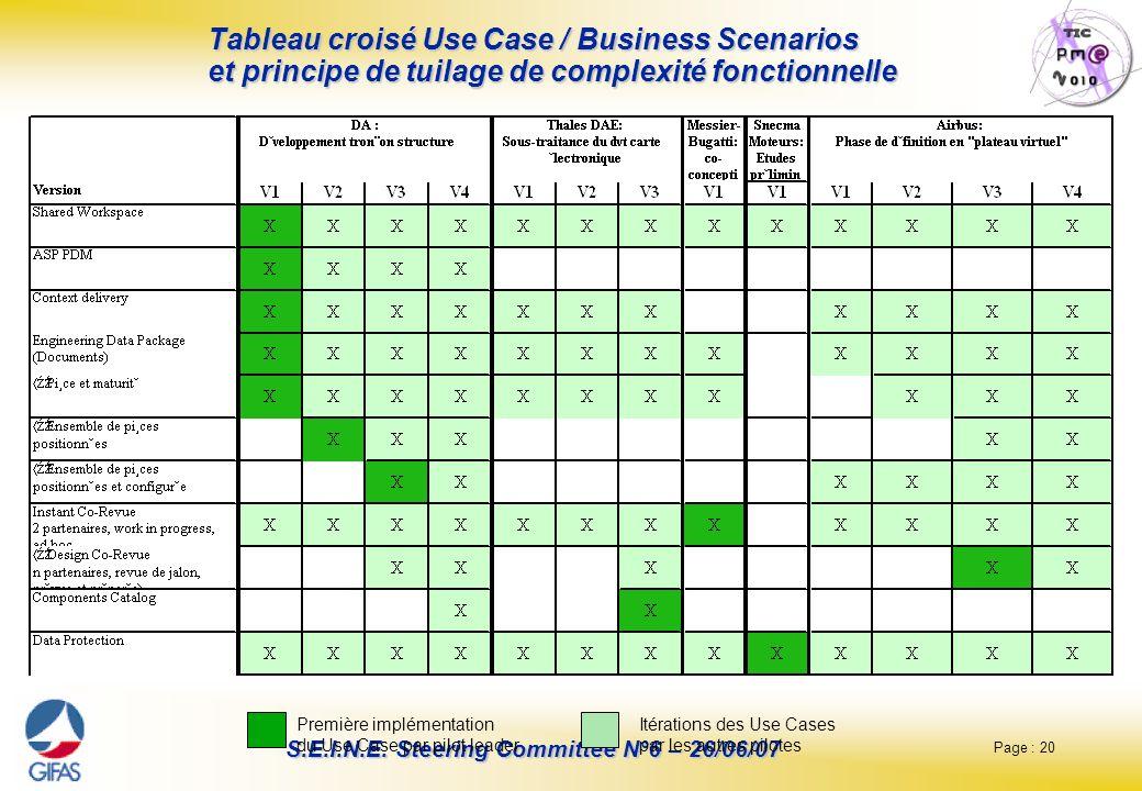Page : 20 S.E.I.N.E. Steering Committee N°6 – 26/06/07 Tableau croisé Use Case / Business Scenarios et principe de tuilage de complexité fonctionnelle