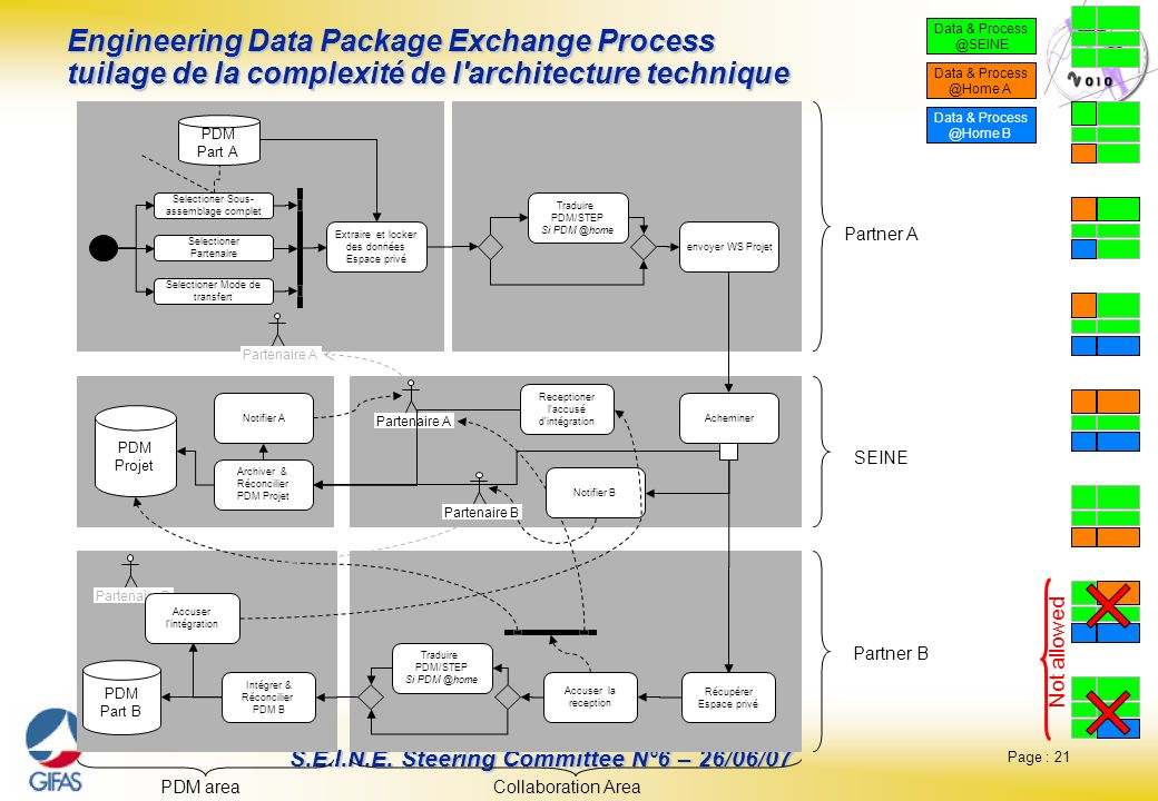 Page : 21 S.E.I.N.E. Steering Committee N°6 – 26/06/07 Engineering Data Package Exchange Process tuilage de la complexité de l'architecture technique