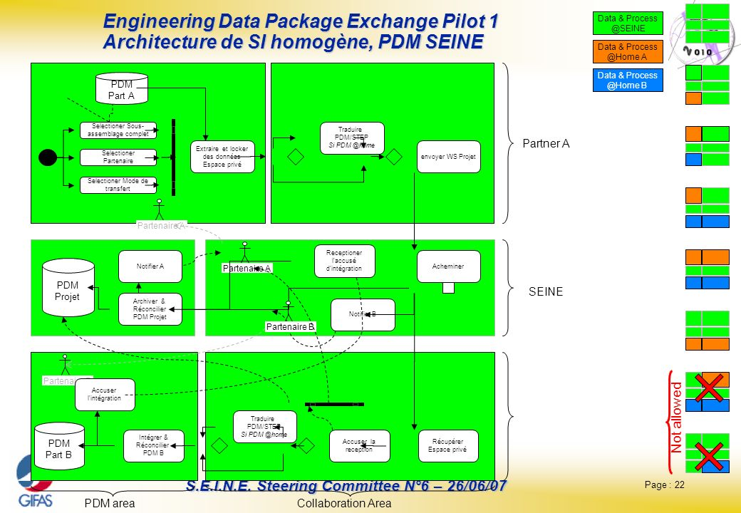 Page : 22 S.E.I.N.E. Steering Committee N°6 – 26/06/07 Engineering Data Package Exchange Pilot 1 Architecture de SI homogène, PDM SEINE Data & Process