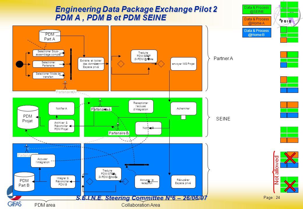 Page : 24 S.E.I.N.E. Steering Committee N°6 – 26/06/07 Partner A Partenaire A PDM Projet Acheminer Archiver & Réconcilier PDM Projet PDM Part B Intégr