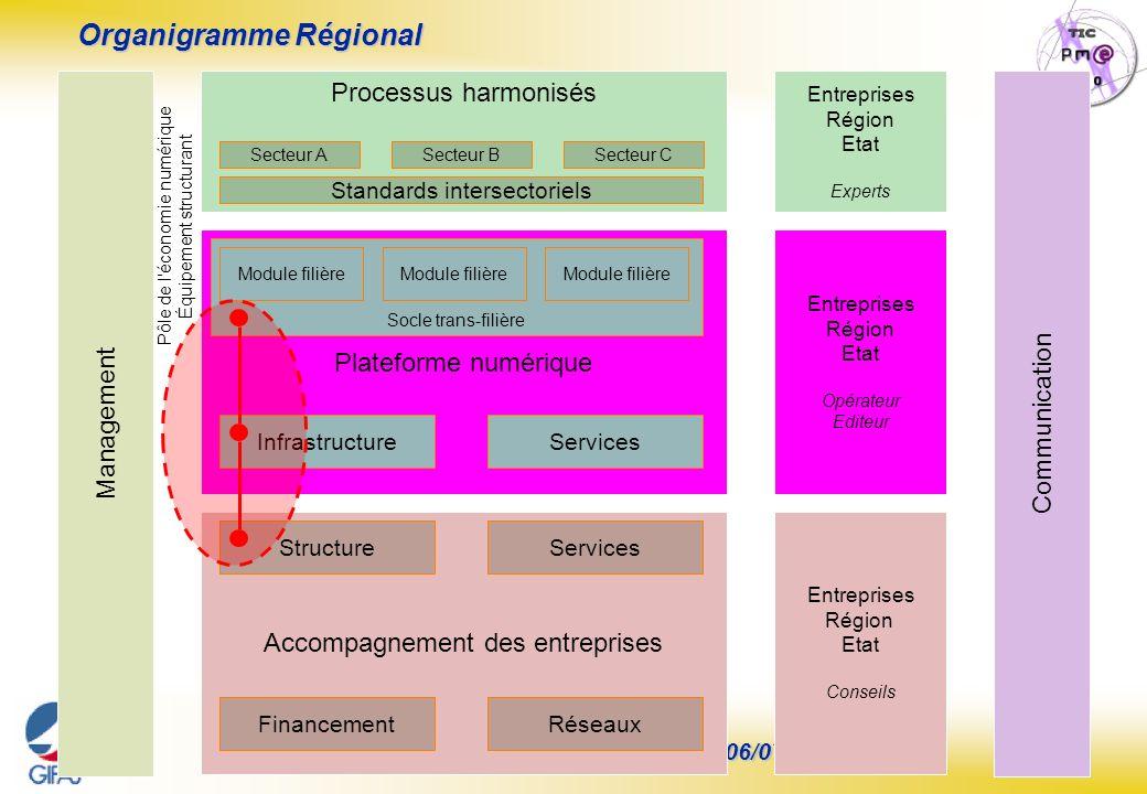 Page : 25 S.E.I.N.E. Steering Committee N°6 – 26/06/07 Plateforme numérique Socle trans-filière Infrastructure Entreprises Région Etat Conseils Entrep
