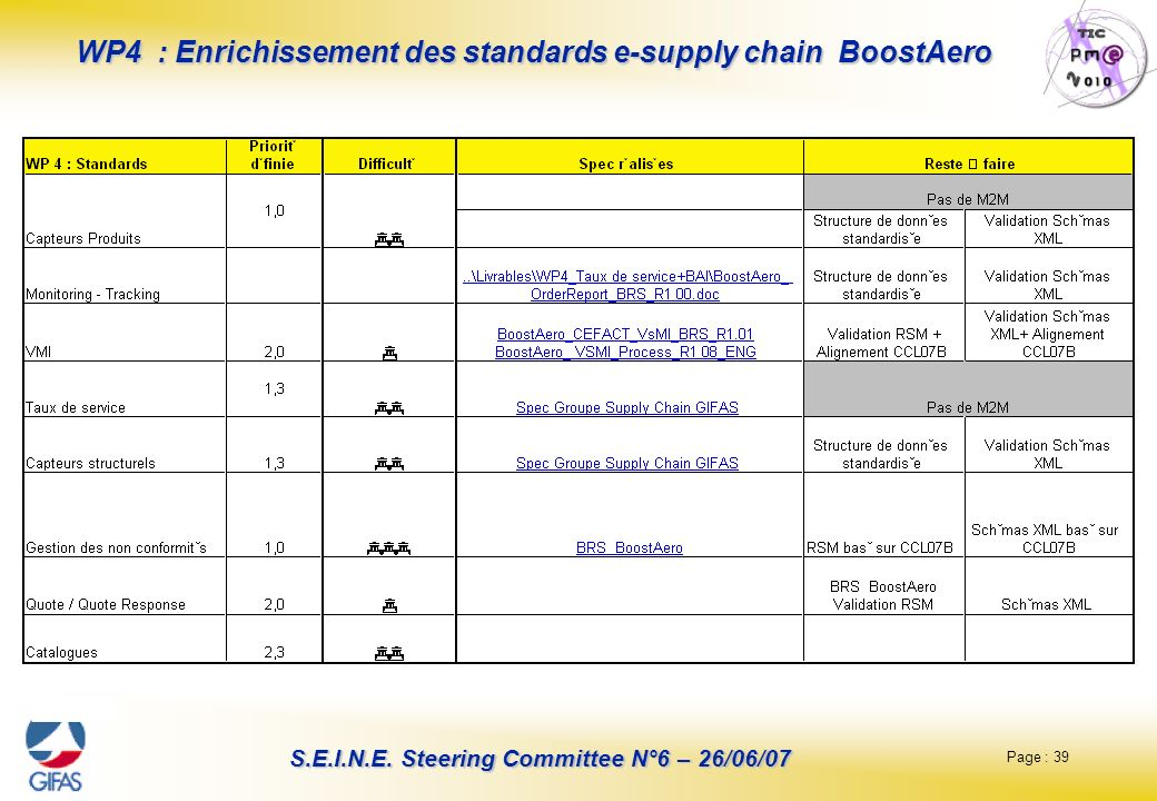 Page : 39 S.E.I.N.E. Steering Committee N°6 – 26/06/07 WP4 : Enrichissement des standards e-supply chain BoostAero