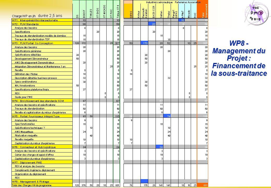 Page : 51 S.E.I.N.E. Steering Committee N°6 – 26/06/07 WP8 - Management du Projet : Financement de la sous-traitance