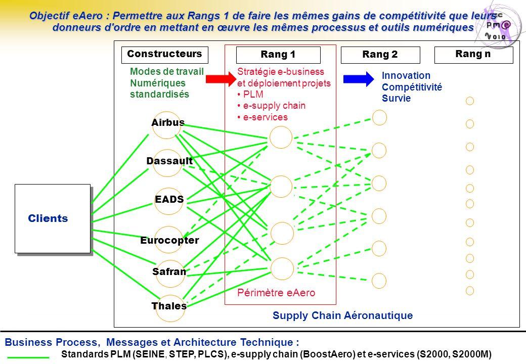 Page : 7 S.E.I.N.E. Steering Committee N°6 – 26/06/07 Constructeurs Rang 2Rang 1 Objectif eAero : Permettre aux Rangs 1 de faire les mêmes gains de co