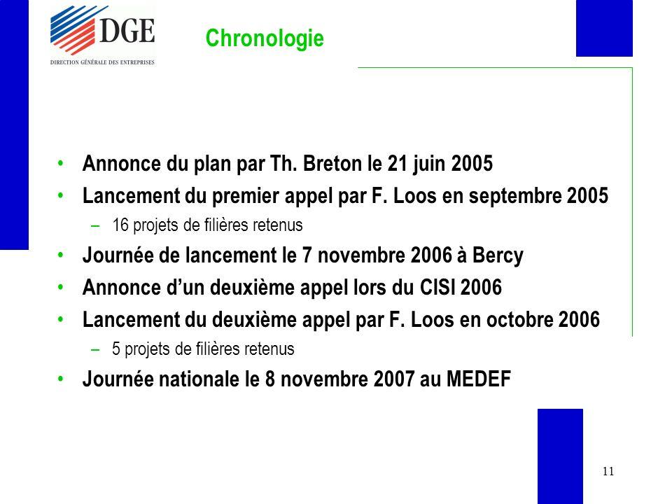 11 Chronologie Annonce du plan par Th.Breton le 21 juin 2005 Lancement du premier appel par F.
