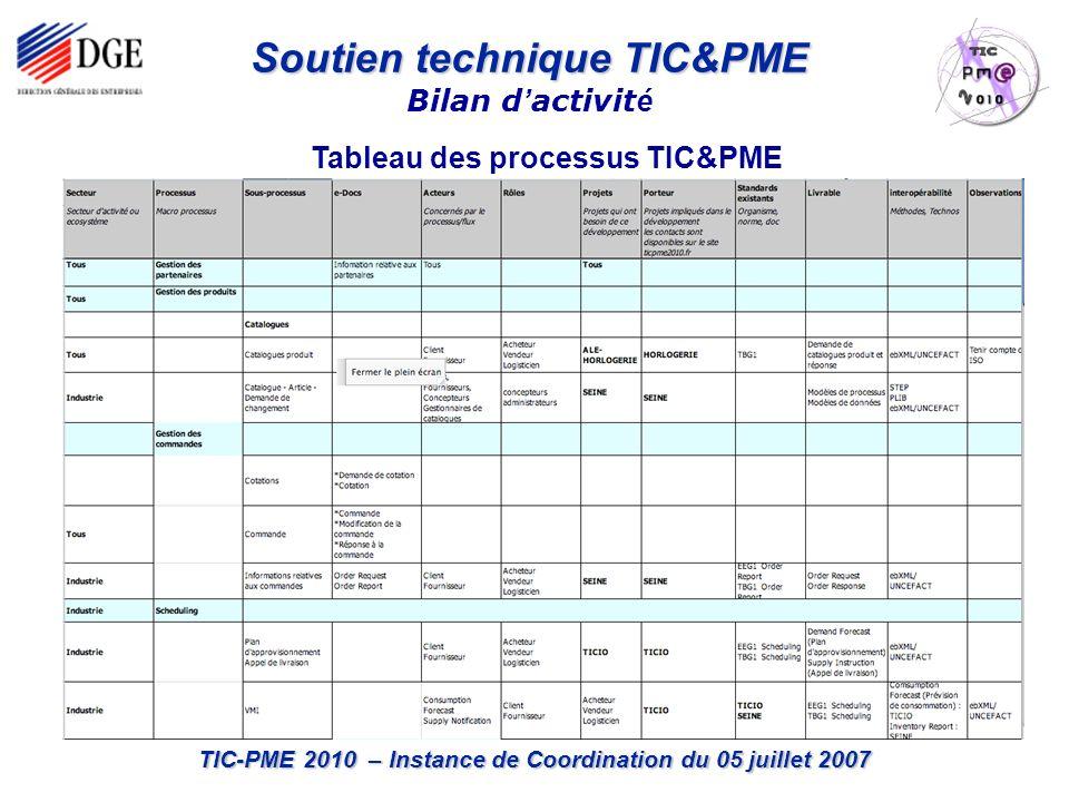 TIC-PME 2010 – Instance de Coordination du 05 juillet 2007 Soutien technique TIC&PME Bilan d activit é Tableau des processus TIC&PME