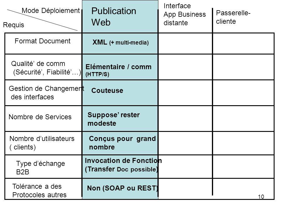 10 Publication Web Interface App Business distante Passerelle- cliente Format Document Qualité de comm (Sécurité, Fiabilité…) Nombre de Services Nombr