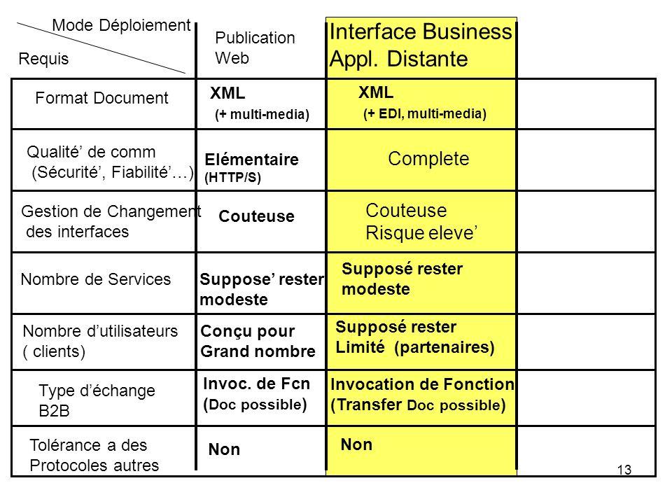 13 Interface Business Appl. Distante Complete Couteuse Risque eleve Requis Mode Déploiement Format Document Qualité de comm (Sécurité, Fiabilité…) Nom