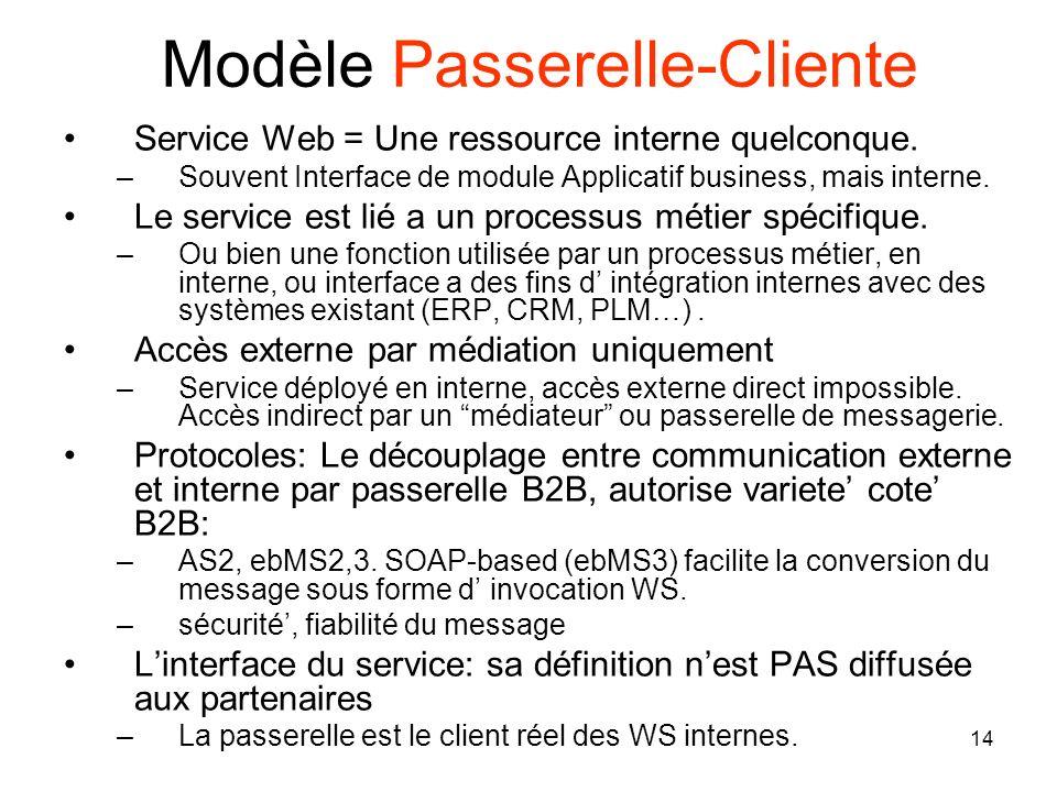 14 Modèle Passerelle-Cliente Service Web = Une ressource interne quelconque. –Souvent Interface de module Applicatif business, mais interne. Le servic