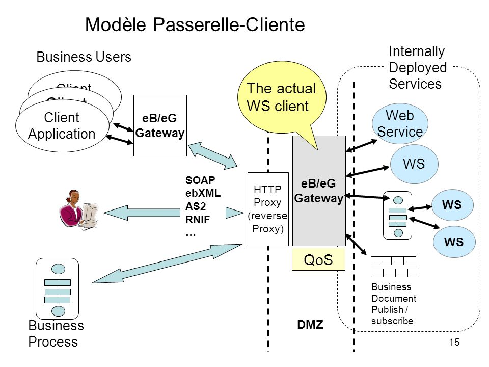 15 Web Service WS Client Application Business Process Client Application Client Application Business Users HTTP Proxy (reverse Proxy) Internally Deplo