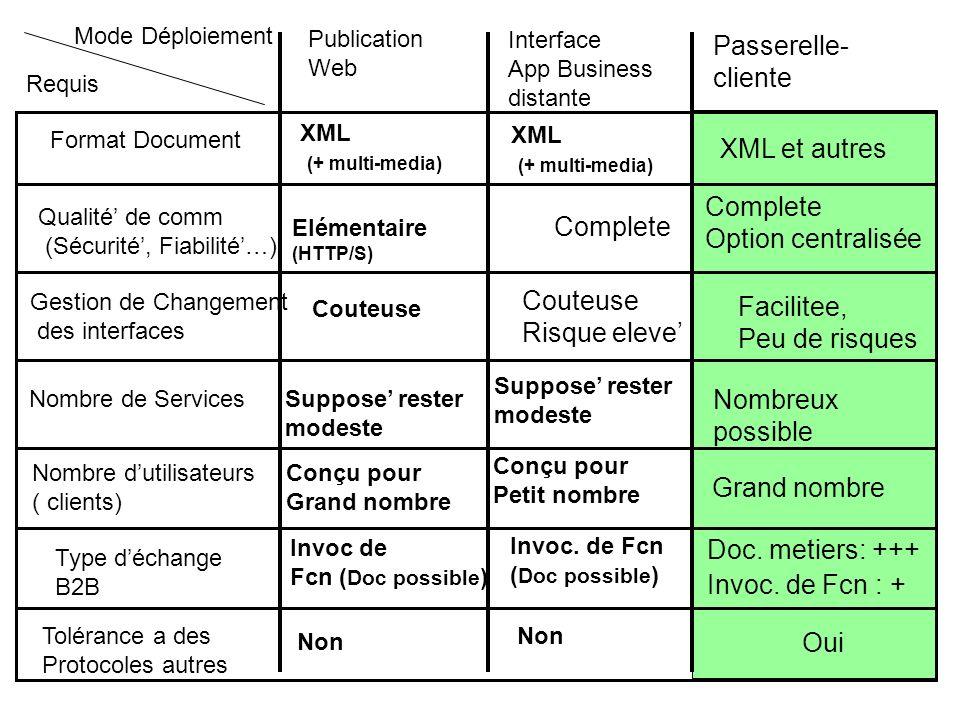 16 Passerelle- cliente XML et autres Complete Option centralisée Facilitee, Peu de risques Grand nombre Nombreux possible Doc. metiers: +++ Invoc. de