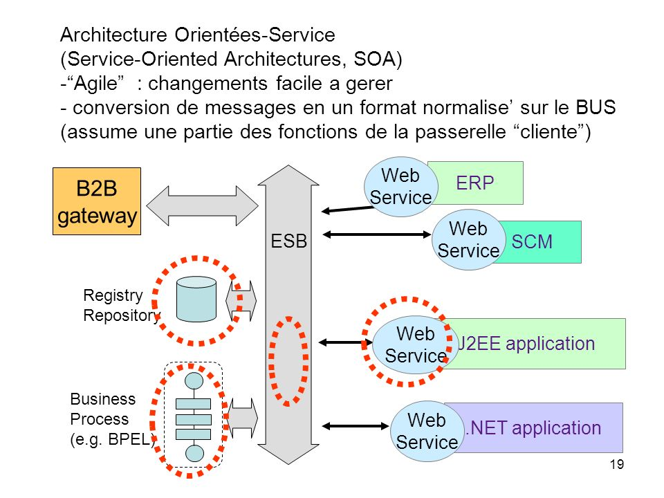 19 J2EE application ERP SCM Business Process (e.g. BPEL) Web Service B2B gateway.NET application ESB Web Service Web Service Registry Repository Web S