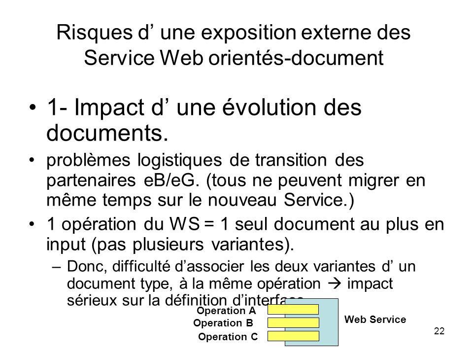 22 Risques d une exposition externe des Service Web orientés-document 1- Impact d une évolution des documents. problèmes logistiques de transition des