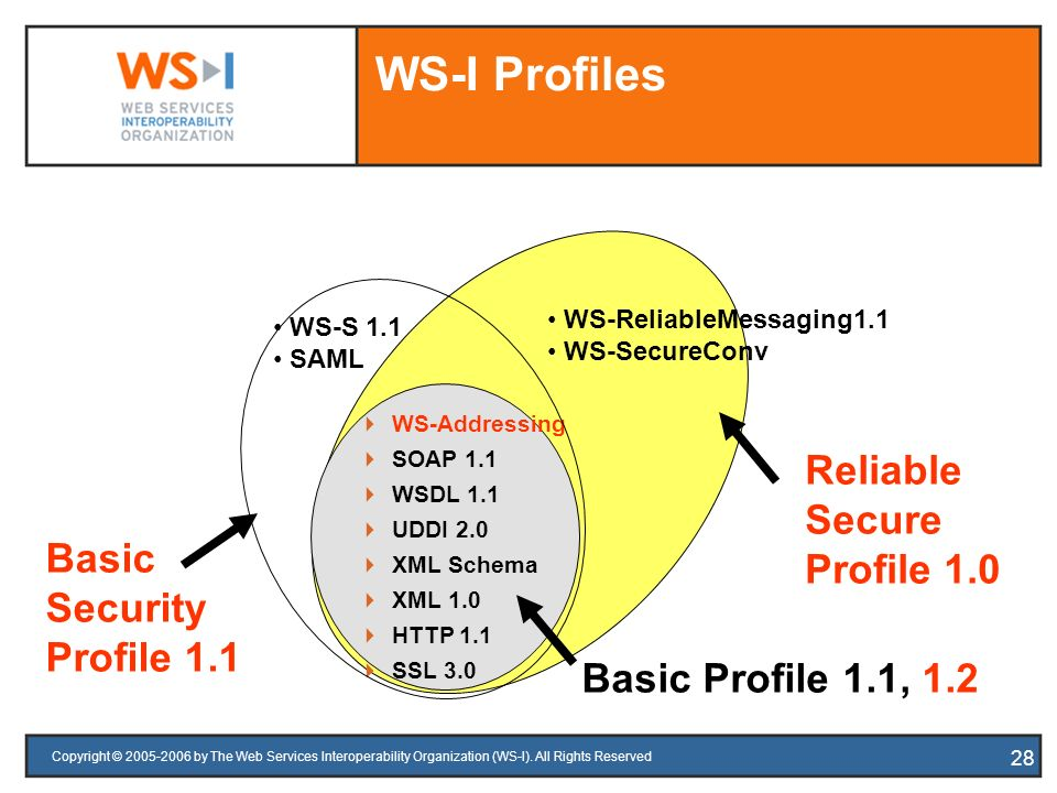 Copyright © 2005-2006 by The Web Services Interoperability Organization (WS-I). All Rights Reserved 28 WS-Addressing SOAP 1.1 WSDL 1.1 UDDI 2.0 XML Sc