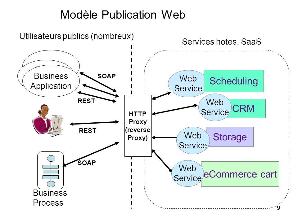 9 eCommerce cart CRM Web Service Storage Web Service Web Service Web Service Business Process Client Application Business Application Utilisateurs pub
