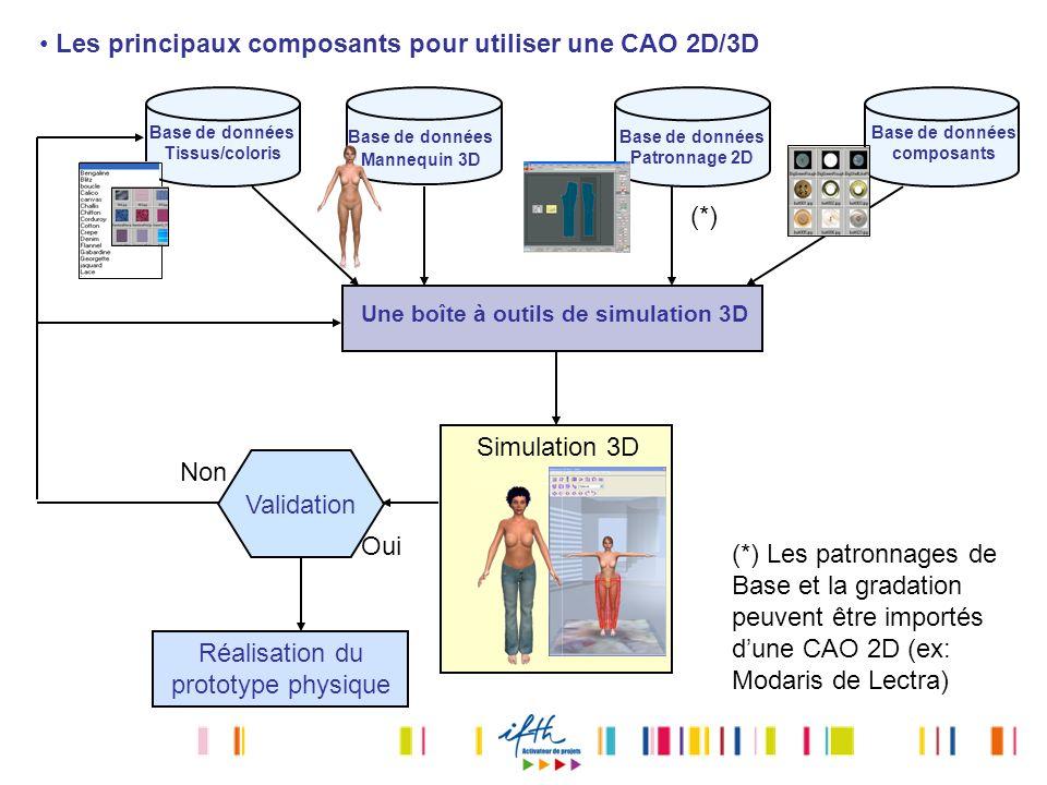 Les principaux composants pour utiliser une CAO 2D/3D Base de données Tissus/coloris Base de données Mannequin 3D Base de données composants Base de d