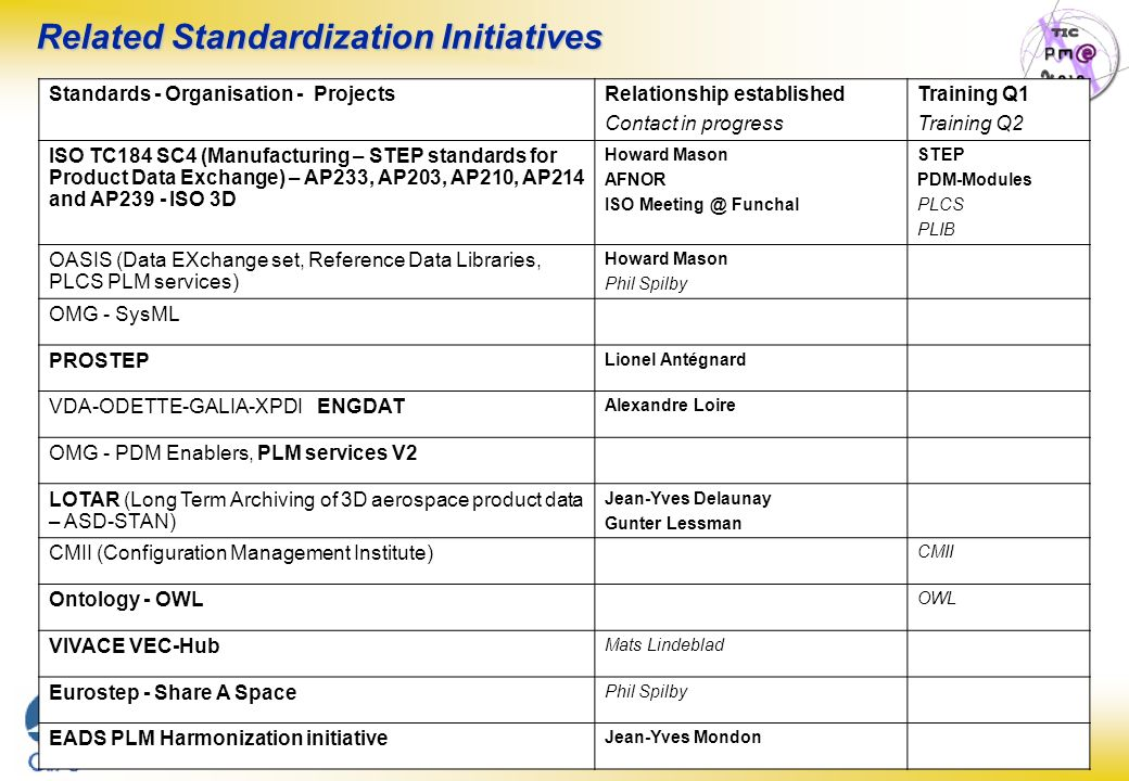 Page : 13 S.E.I.N.E. Steering Committee N°5 – 07/03/27 Related Standardization Initiatives Standards - Organisation - ProjectsRelationship established