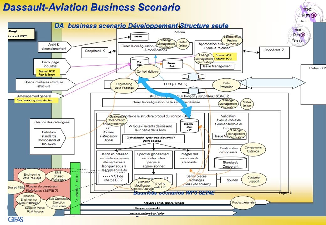 Page : 20 S.E.I.N.E. Steering Committee N°5 – 07/03/27 Dassault-Aviation Business Scenario