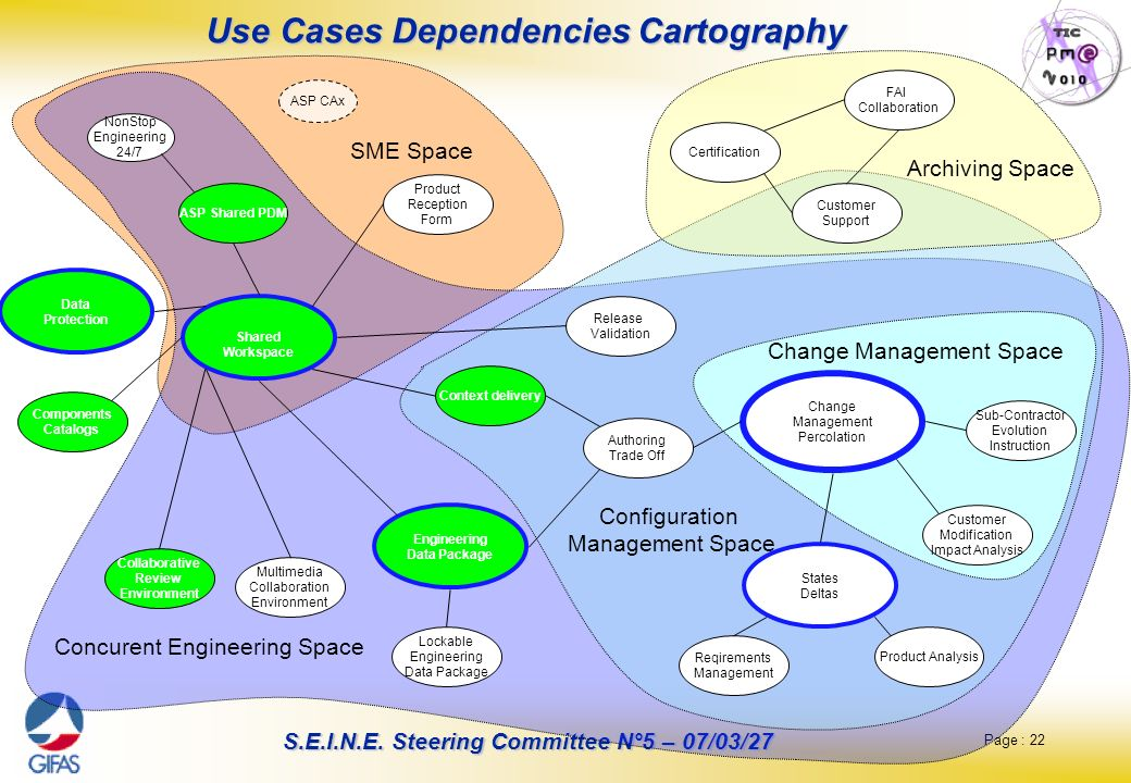 Page : 22 S.E.I.N.E. Steering Committee N°5 – 07/03/27 Use Cases Dependencies Cartography Lockable Engineering Data Package Context delivery Engineeri