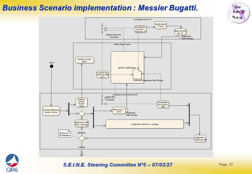 Page : 27 S.E.I.N.E. Steering Committee N°5 – 07/03/27 Business Scenario implementation : Messier Bugatti.