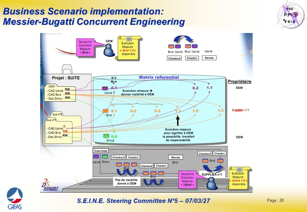 Page : 28 S.E.I.N.E. Steering Committee N°5 – 07/03/27 Business Scenario implementation: Messier-Bugatti Concurrent Engineering