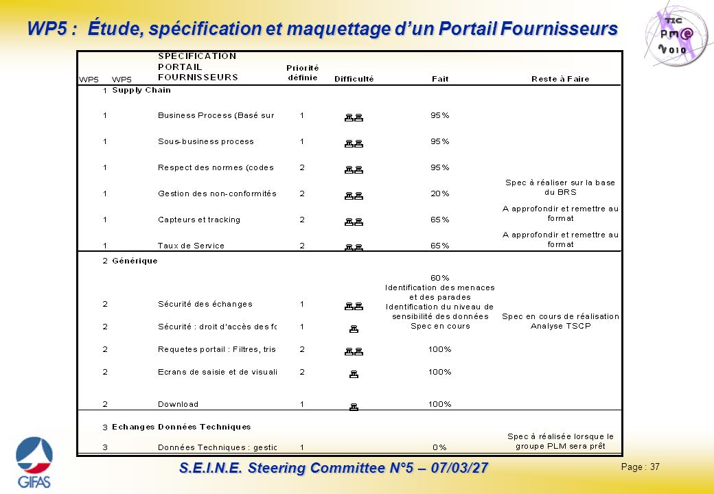 Page : 37 S.E.I.N.E. Steering Committee N°5 – 07/03/27 WP5 : Étude, spécification et maquettage dun Portail Fournisseurs