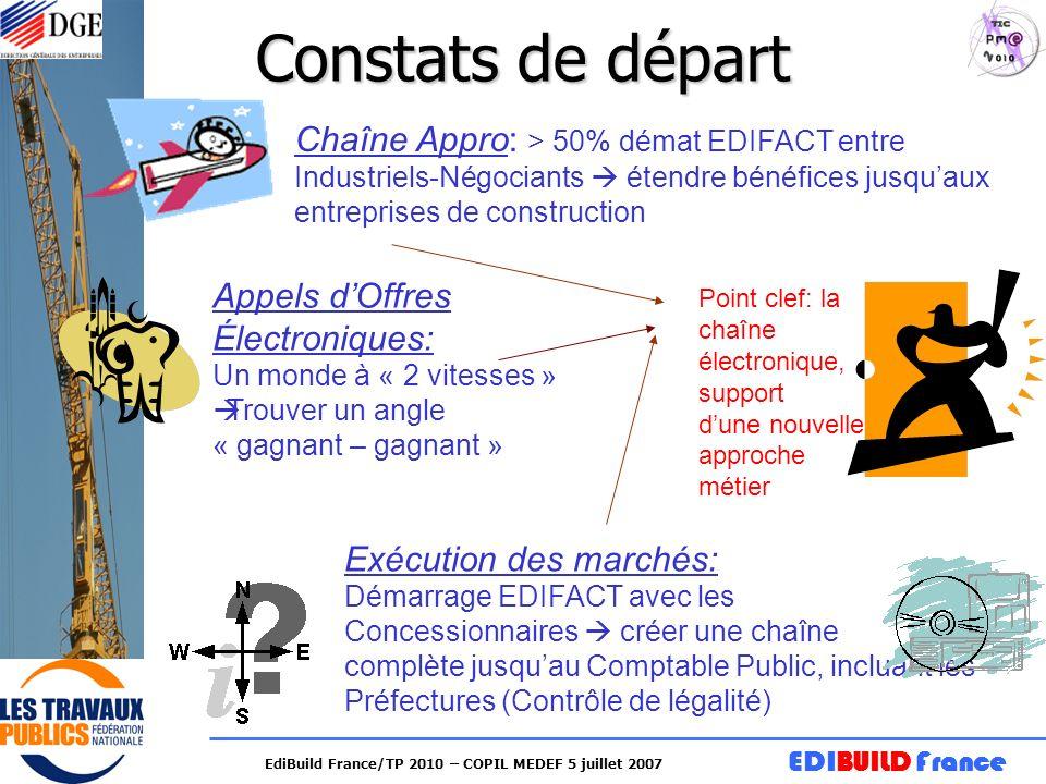 EDIBUILD France EdiBuild France/TP 2010 – COPIL MEDEF 5 juillet 2007 Constats de départ Chaîne Appro: > 50% démat EDIFACT entre Industriels-Négociants