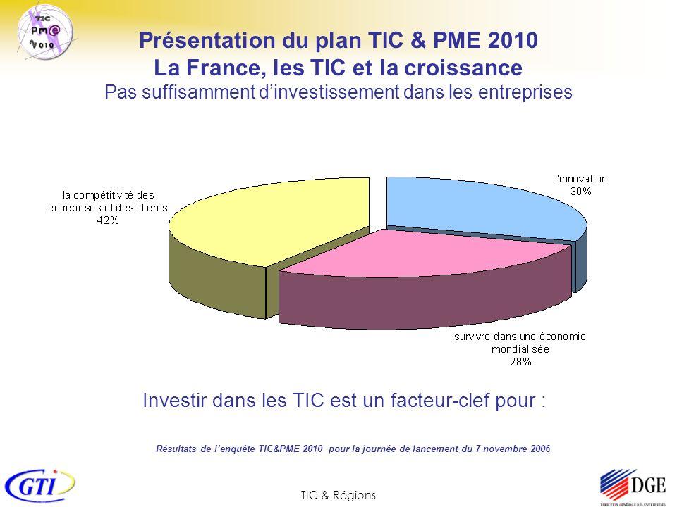 TIC & Régions Investir dans les TIC est un facteur-clef pour : Résultats de lenquête TIC&PME 2010 pour la journée de lancement du 7 novembre 2006 Prés