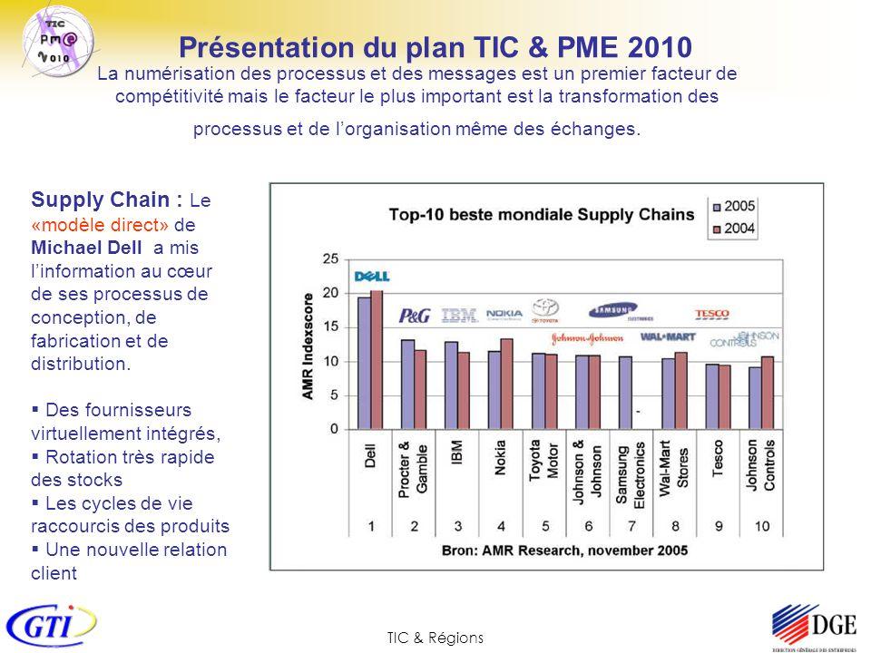 TIC & Régions Présentation du plan TIC & PME 2010 La numérisation des processus et des messages est un premier facteur de compétitivité mais le facteu