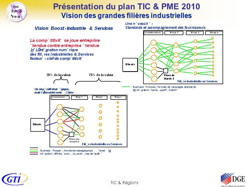 TIC & Régions Présentation du plan TIC & PME 2010 Vision des grandes filières industrielles