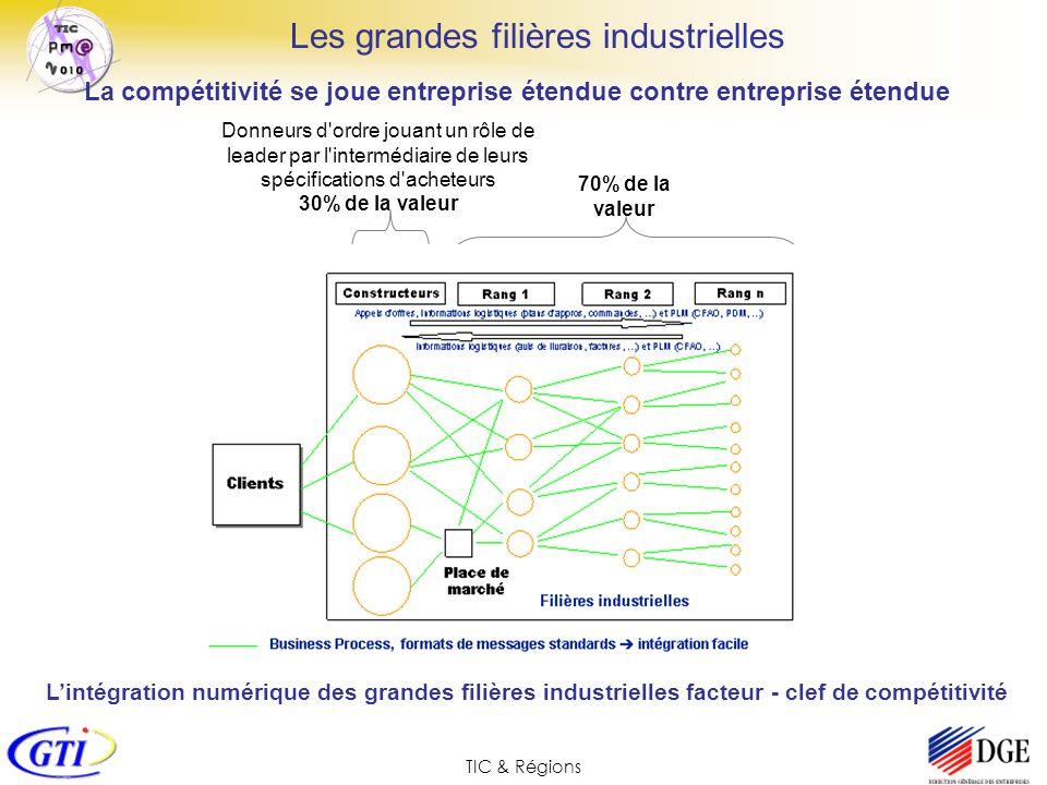 TIC & Régions La compétitivité se joue entreprise étendue contre entreprise étendue Donneurs d'ordre jouant un rôle de leader par l'intermédiaire de l