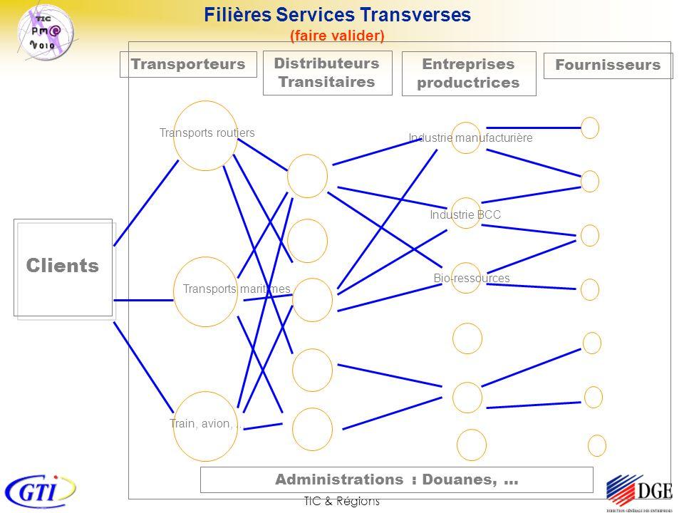 TIC & Régions Transporteurs Fournisseurs Entreprises productrices Filières Services Transverses (faire valider) Clients Transports routiers Transports