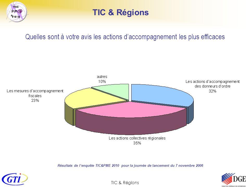 TIC & Régions Quelles sont à votre avis les actions daccompagnement les plus efficaces Résultats de lenquête TIC&PME 2010 pour la journée de lancement