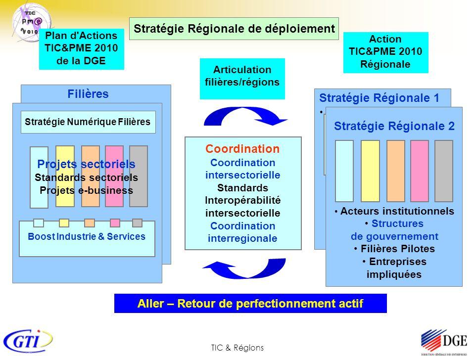 TIC & Régions Boost Industrie & Services Filières Articulation filières/régions Plan d'Actions TIC&PME 2010 de la DGE Stratégie Régionale de déploieme
