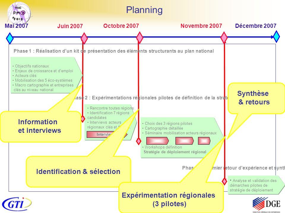 TIC & Régions Juin 2007 Planning Mai 2007 Décembre 2007 Objectifs nationaux Enjeux de croissance et d'emploi Acteurs clés Mobilisation des 5 éco-systè