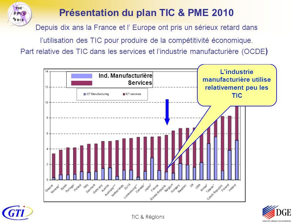 TIC & Régions Présentation du plan TIC & PME 2010 Depuis dix ans la France et l Europe ont pris un sérieux retard dans lutilisation des TIC pour produ