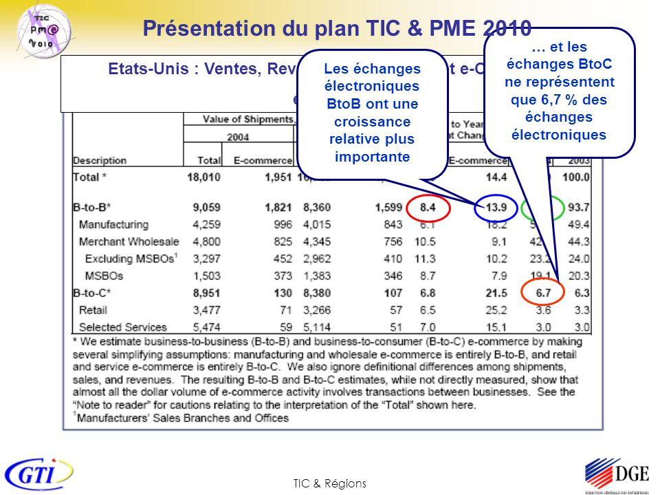 TIC & Régions Pôles de Compétitivité & Projets TIC&PME2010 Les synergies possibles ou en cours entre projets et pôles de compétitivité: SEINE => Aerospace Valley, System@tic TICIO => MINALOGIC Res AGRI => Végépolys LogisTIC => MOVeo, Véhicule du futur eExport => Cosmetic Valley Pôle filière des Produits aquatiques BLOGFOR => Industries et Pin maritime du futur GESFIM => Logistique Seine-Normandie
