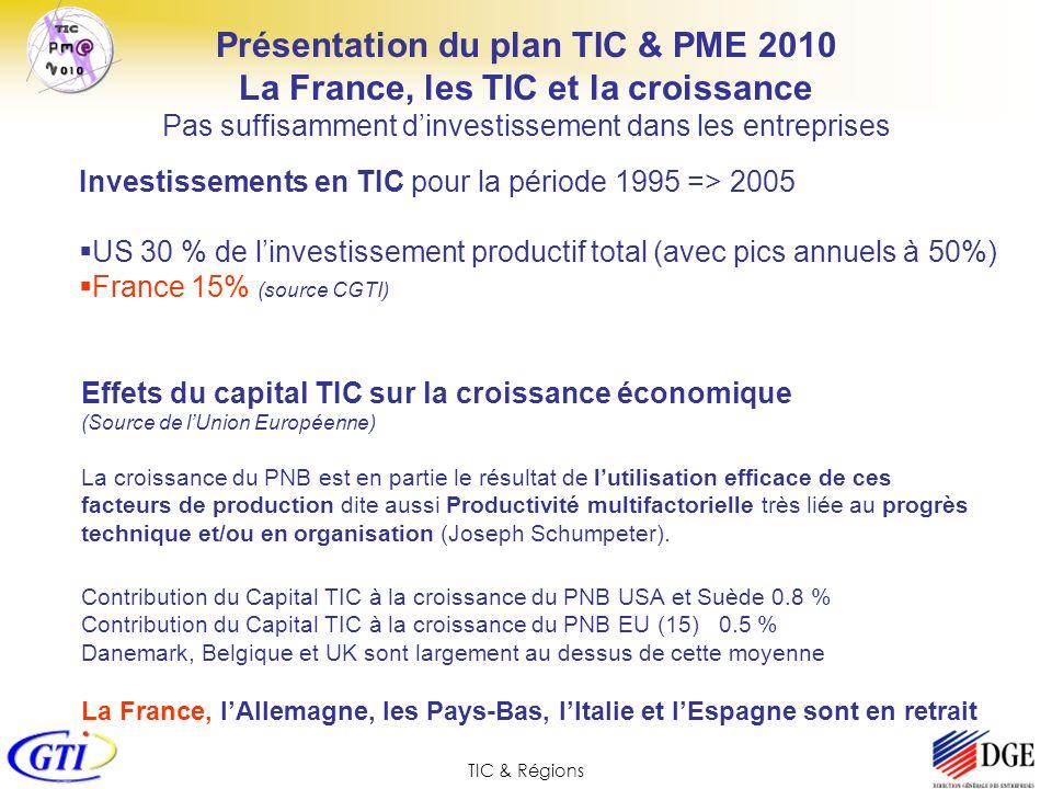 TIC & Régions Une position française insuffisante 1990-1995 1995 - 2003 Présentation du plan TIC & PME 2010 La France, les TIC et la croissance Pas suffisamment dinvestissement dans les entreprises Contribution des investissements TIC à la croissance (OCDE)