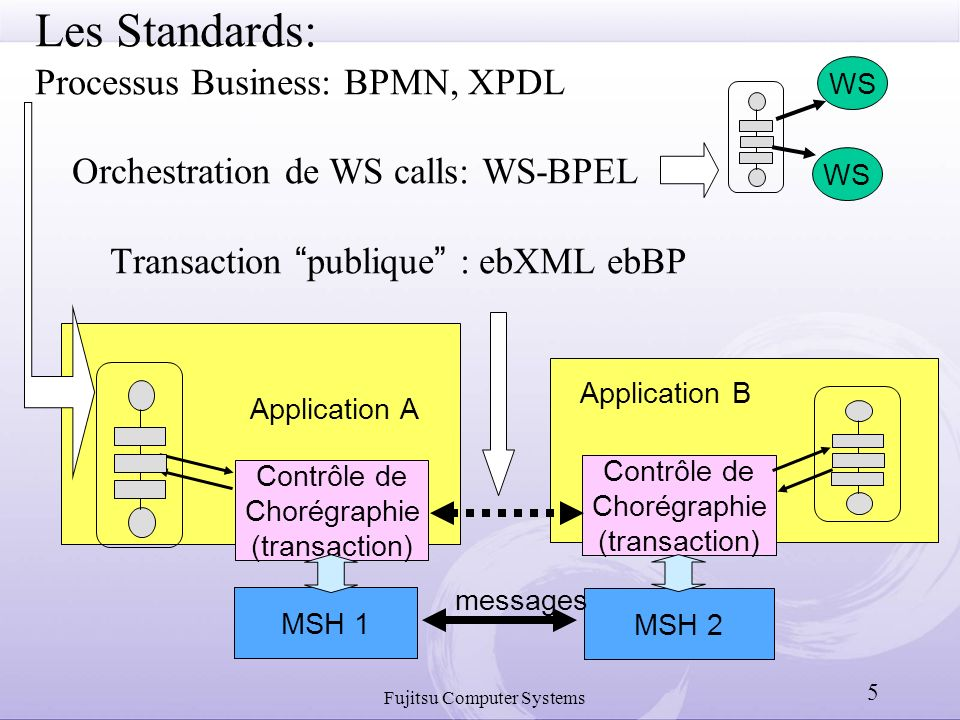 Fujitsu Computer Systems 5 Les Standards: Processus Business: BPMN, XPDL Orchestration de WS calls: WS-BPEL Transaction publique : ebXML ebBP MSH 1 MSH 2 Contrôle de Chorégraphie (transaction) Application B Application A Contrôle de Chorégraphie (transaction) messages WS