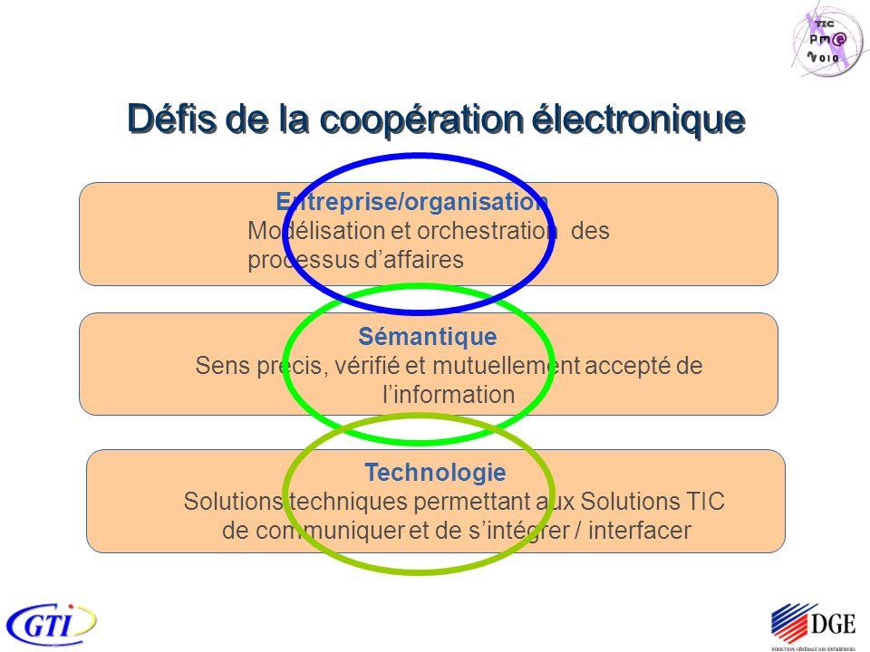 Défis de la coopération électronique Technologie Solutions techniques permettant aux Solutions TIC de communiquer et de sintégrer / interfacer Sémantique Sens précis, vérifié et mutuellement accepté de linformation Entreprise/organisation Modélisation et orchestration des processus daffaires