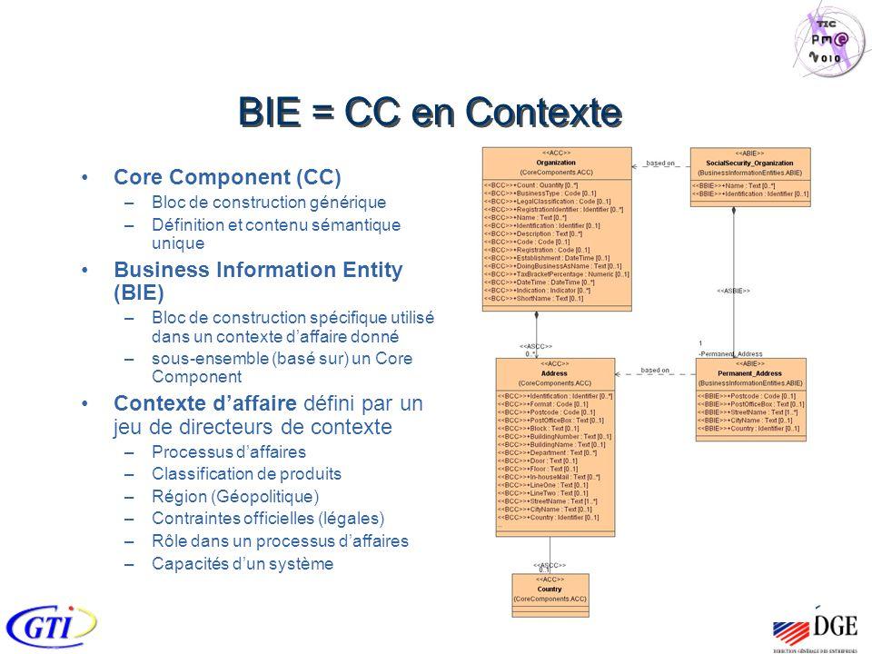 BIE = CC en Contexte Core Component (CC) –Bloc de construction générique –Définition et contenu sémantique unique Business Information Entity (BIE) –Bloc de construction spécifique utilisé dans un contexte daffaire donné –sous-ensemble (basé sur) un Core Component Contexte daffaire défini par un jeu de directeurs de contexte –Processus daffaires –Classification de produits –Région (Géopolitique) –Contraintes officielles (légales) –Rôle dans un processus daffaires –Capacités dun système